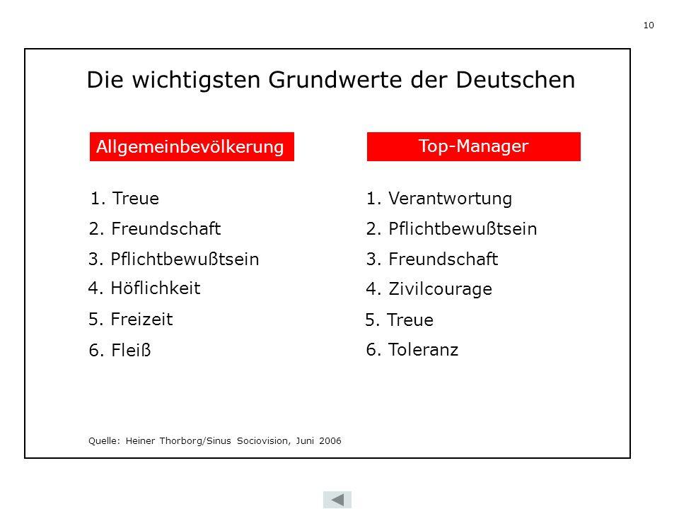 Die wichtigsten Grundwerte der Deutschen
