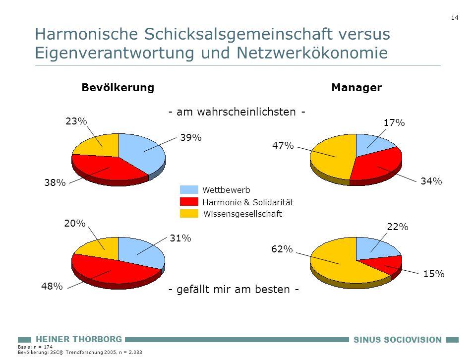 Harmonische Schicksalsgemeinschaft versus Eigenverantwortung und Netzwerkökonomie