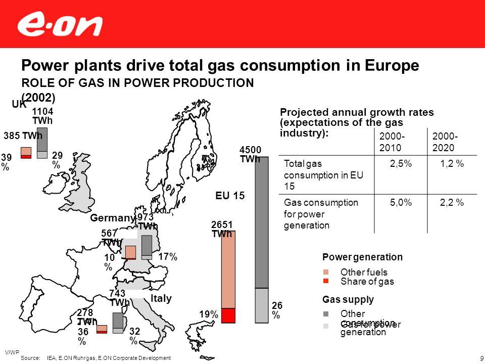 Abkopplung des Gaspreises vom Ölpreis nicht erkennbar