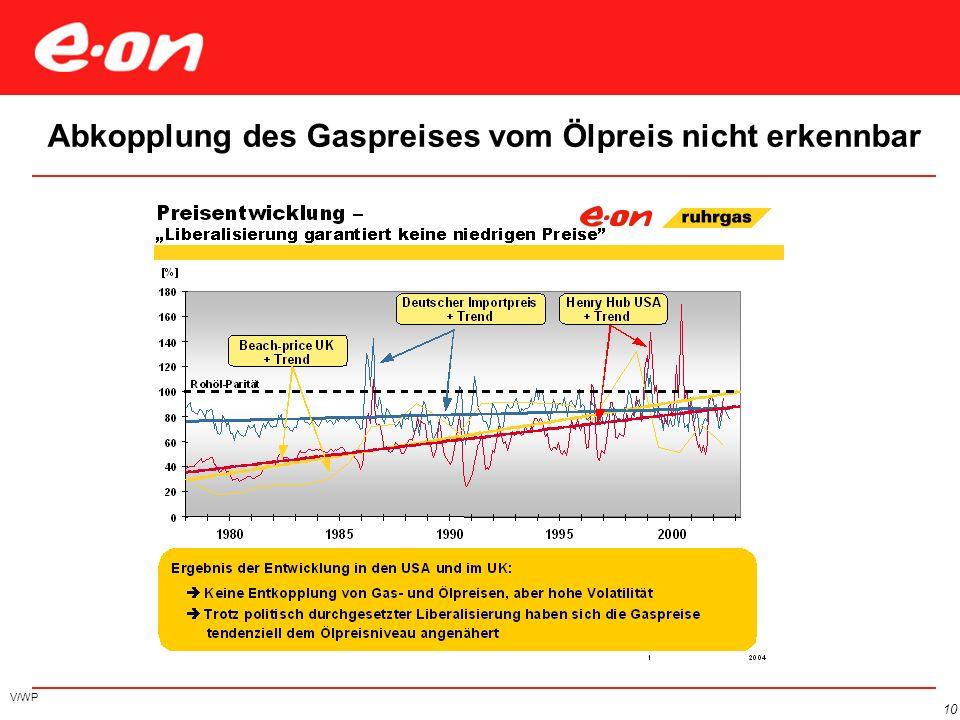 E.ON / Gazprom Memorandum of Understanding vom 8. Juli 2004