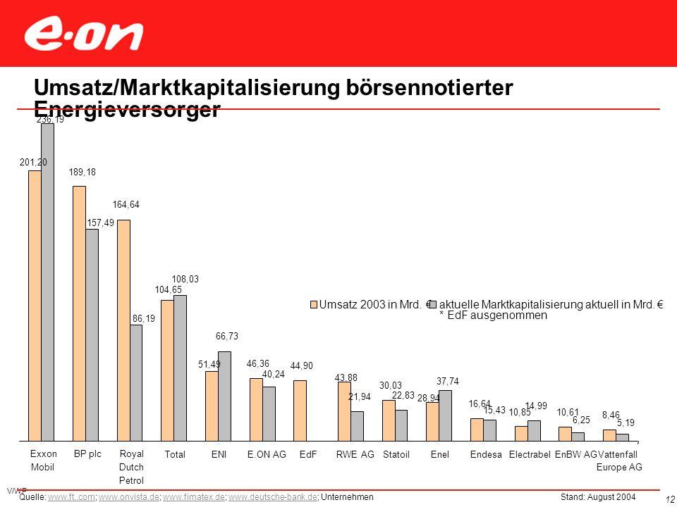 Nettostromerzeugung in Deutschland 2003 nach Energieträgern