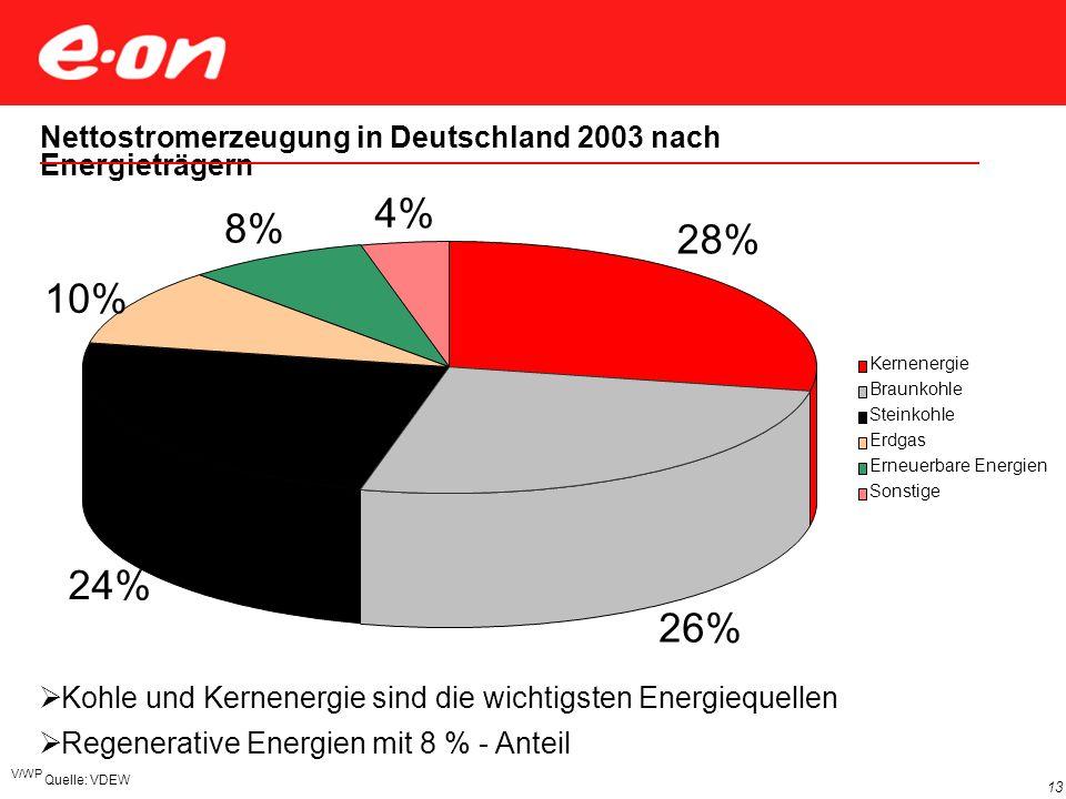 Elemente eines risikominimierten Energiemix für Deutschland aus Sicht E.ON