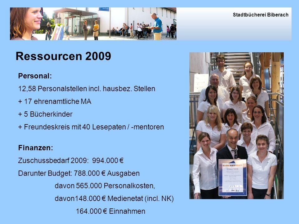 Ressourcen 2009 Ressourcen Personal: Finanzen: