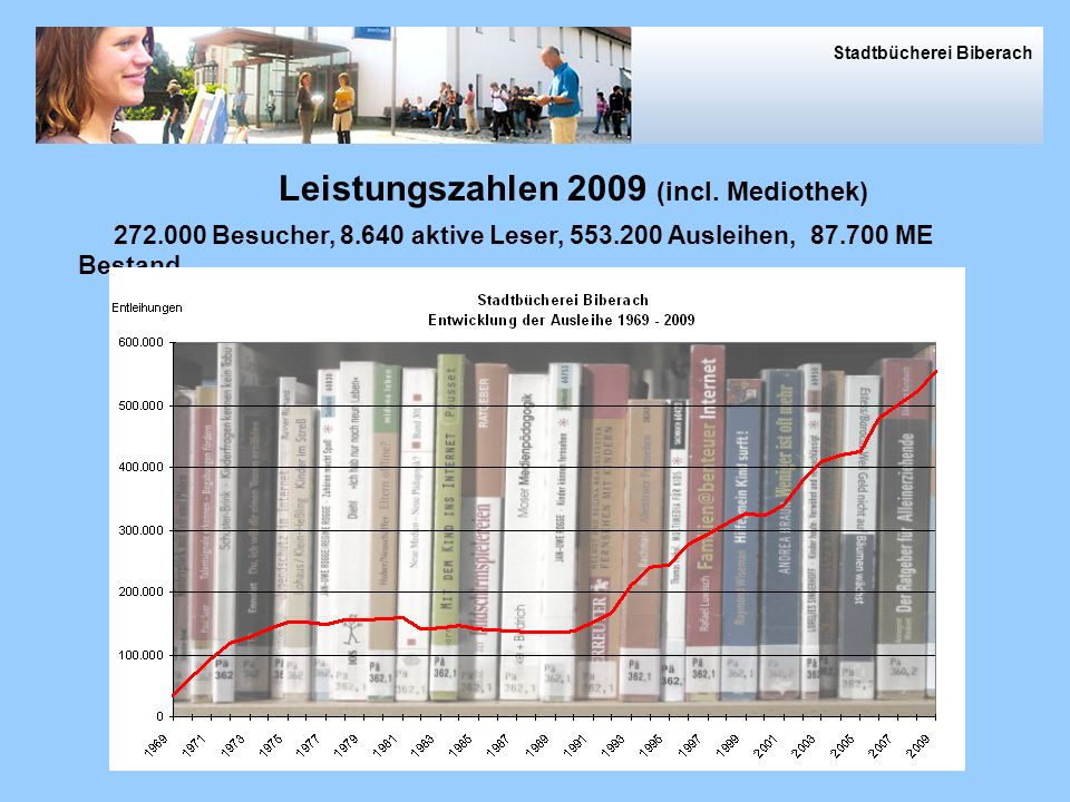 Leistungszahlen 2009 (incl. Mediothek)