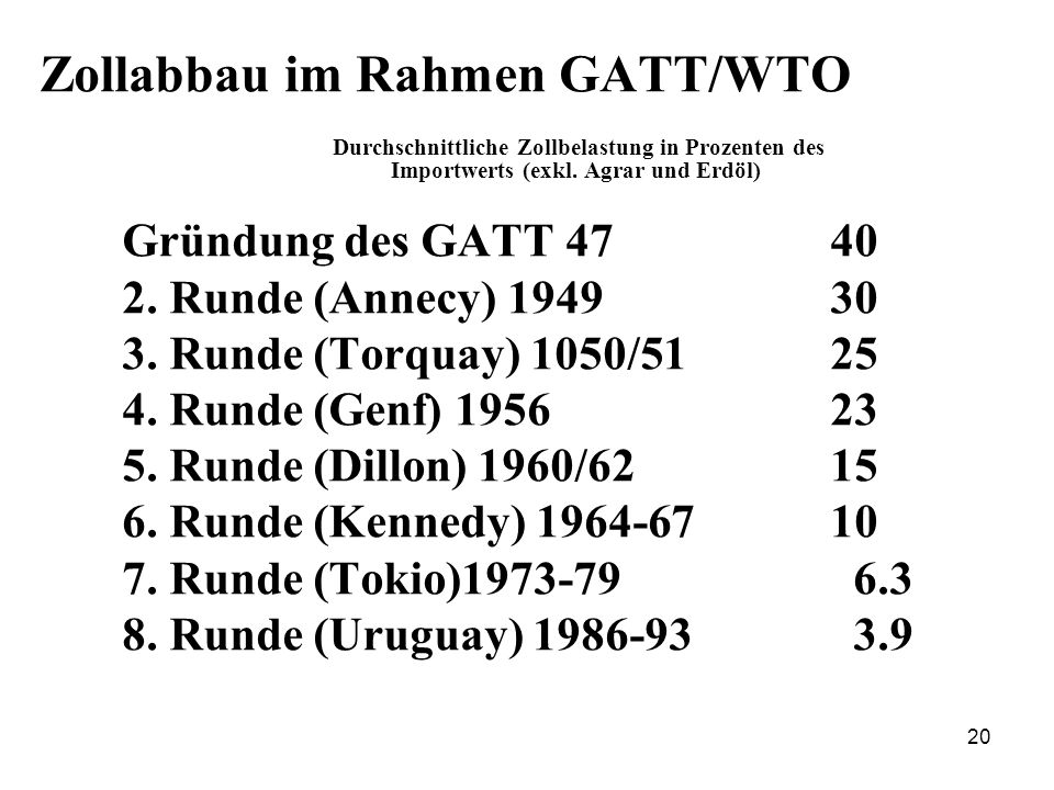 Zollabbau im Rahmen GATT/WTO