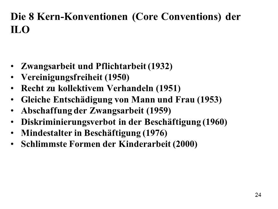 Die 8 Kern-Konventionen (Core Conventions) der ILO
