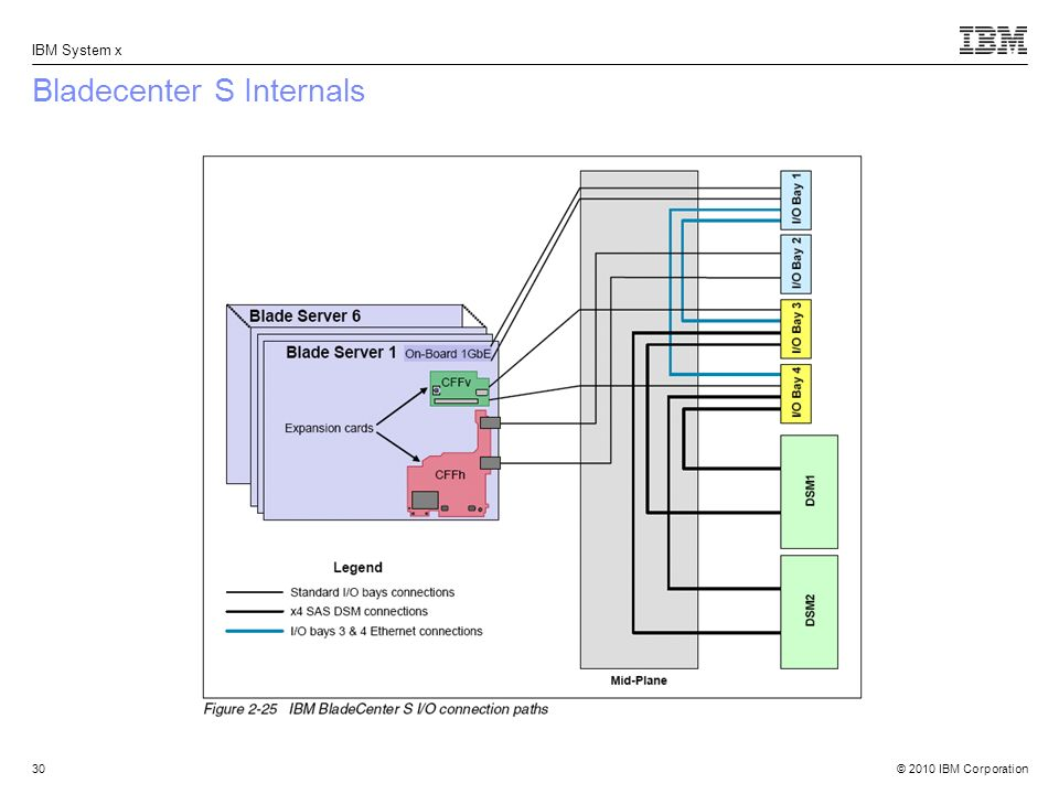 Bladecenter S Internals