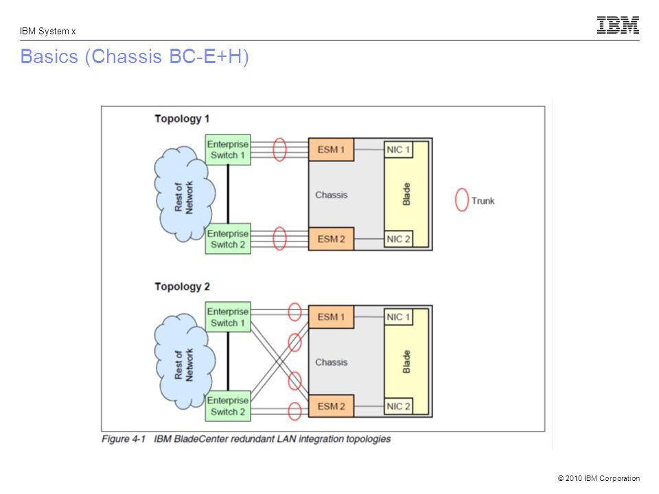 Basics (Chassis BC-E+H)