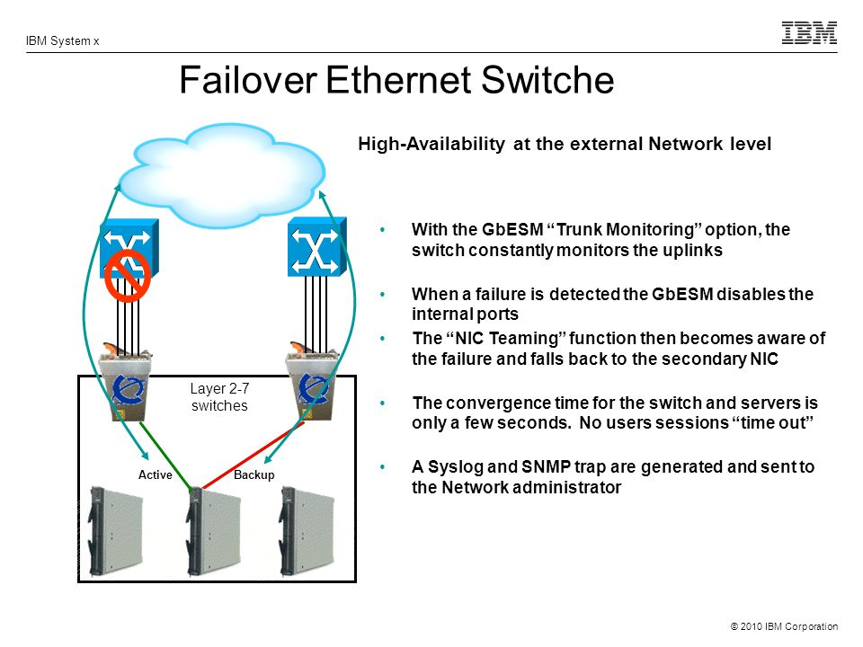 Failover Ethernet Switche