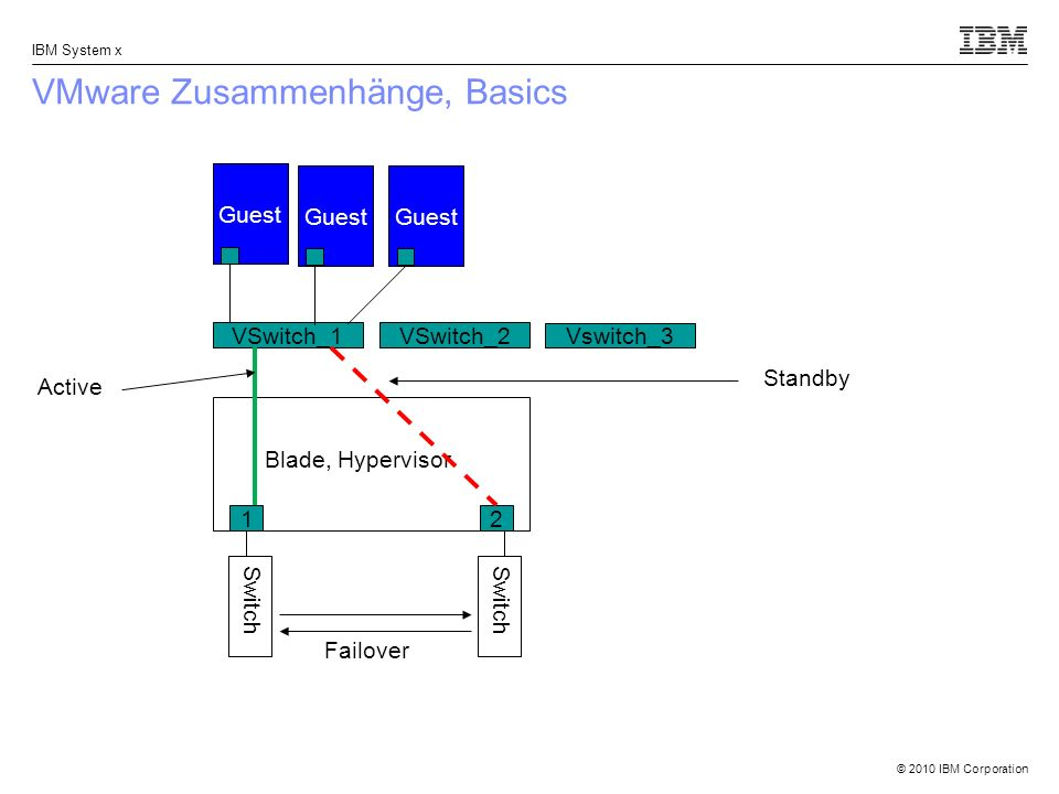 VMware Zusammenhänge, Basics