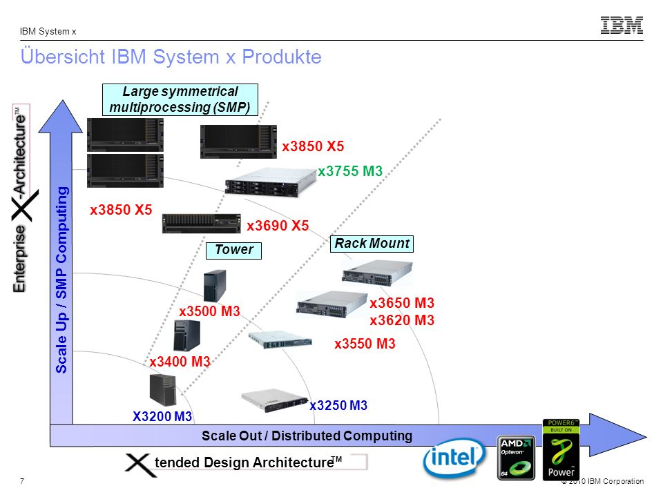 Übersicht IBM System x Produkte