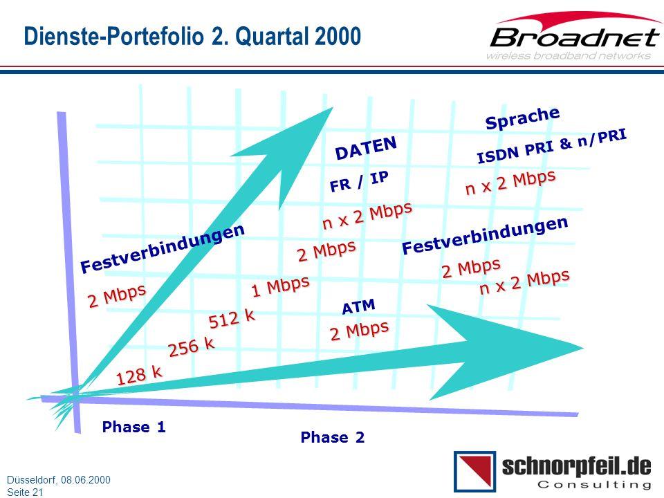 Dienste-Portefolio 2. Quartal 2000