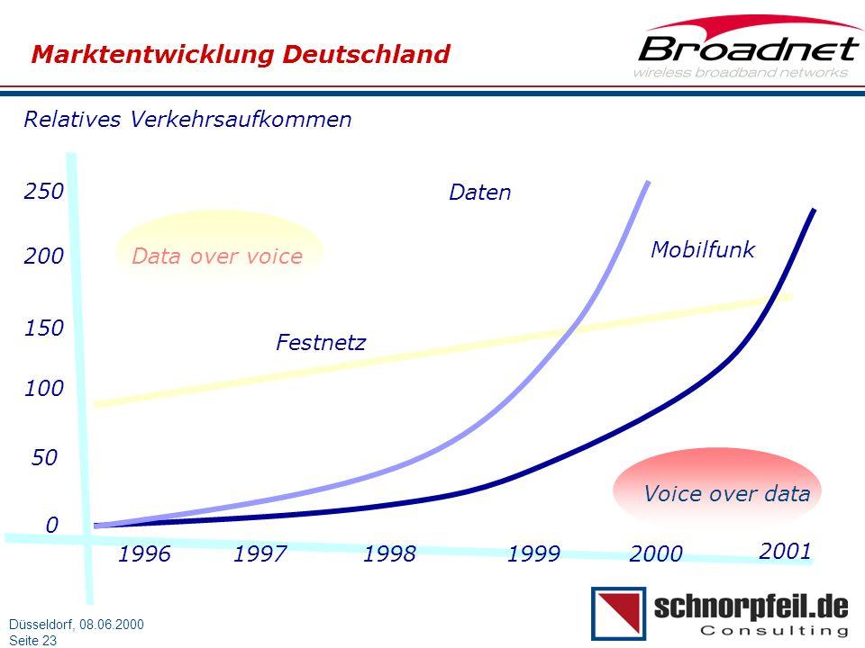 Marktentwicklung Deutschland