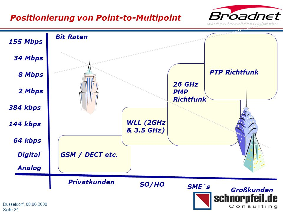 Positionierung von Point-to-Multipoint