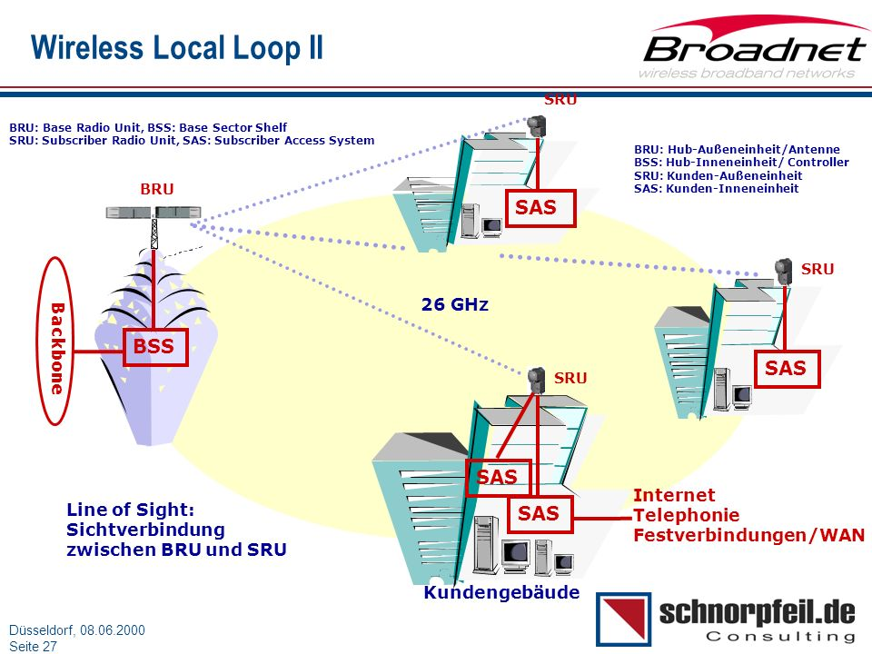 Wireless Local Loop II SAS BSS SAS SAS SAS 26 GHz Backbone Internet