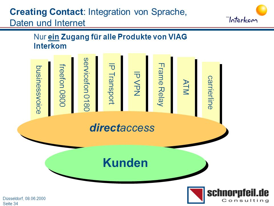 Creating Contact: Integration von Sprache, Daten und Internet