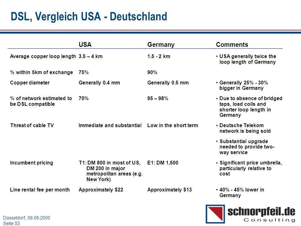 DSL, Vergleich USA - Deutschland