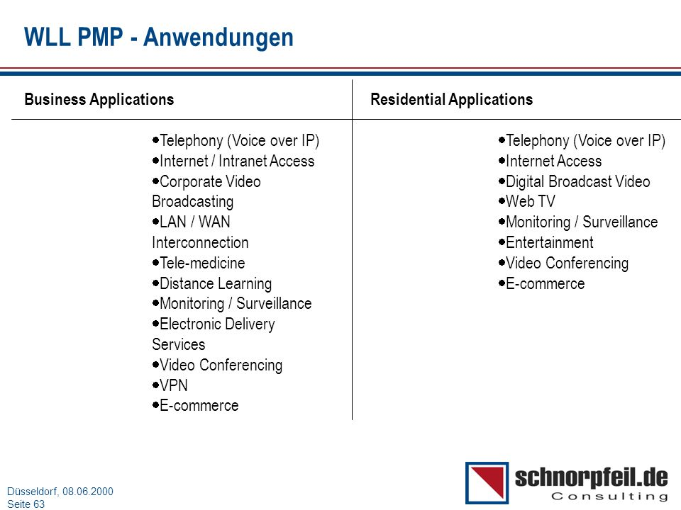 WLL PMP - Anwendungen Business Applications Telephony (Voice over IP)