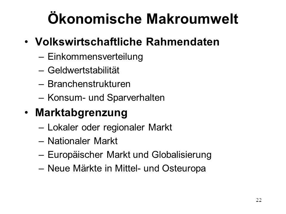 Ökonomische Makroumwelt