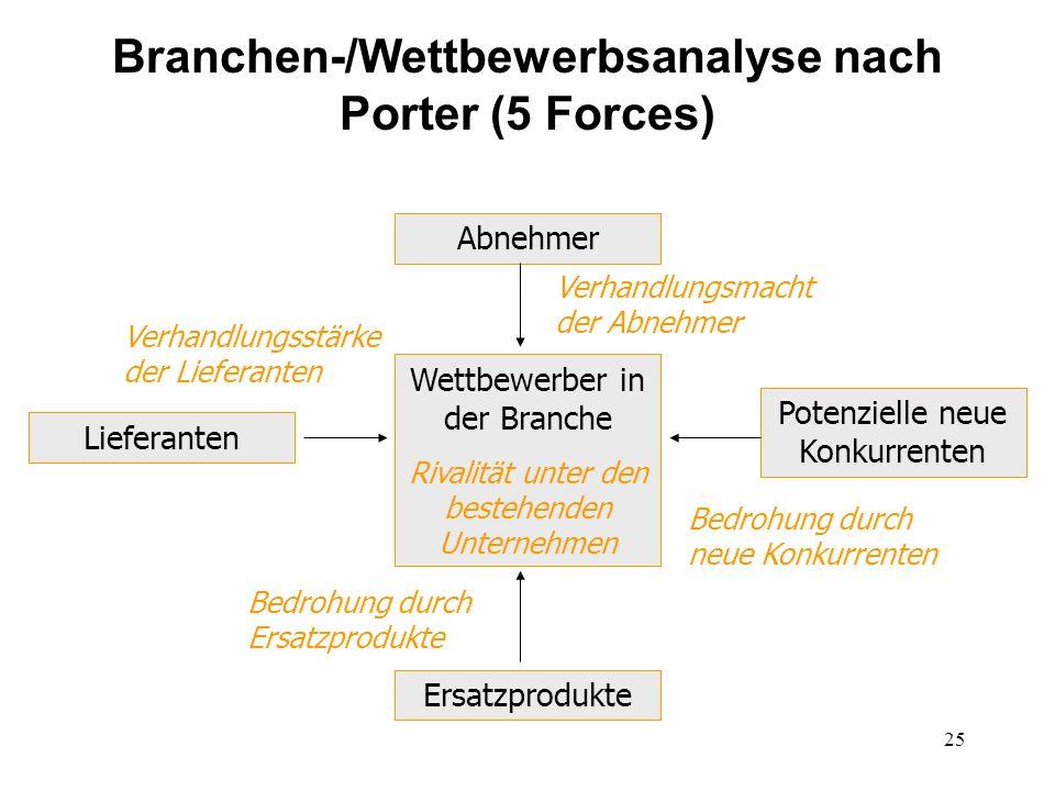 Branchen-/Wettbewerbsanalyse nach Porter (5 Forces)