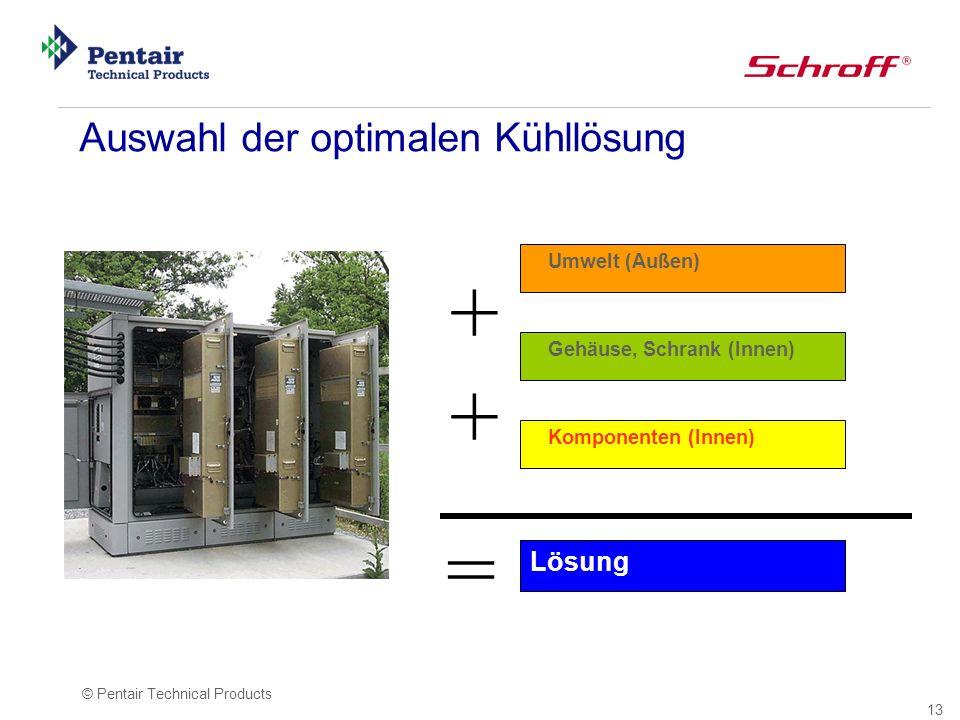 + = Auswahl der optimalen Kühllösung Lösung Umwelt (Außen)