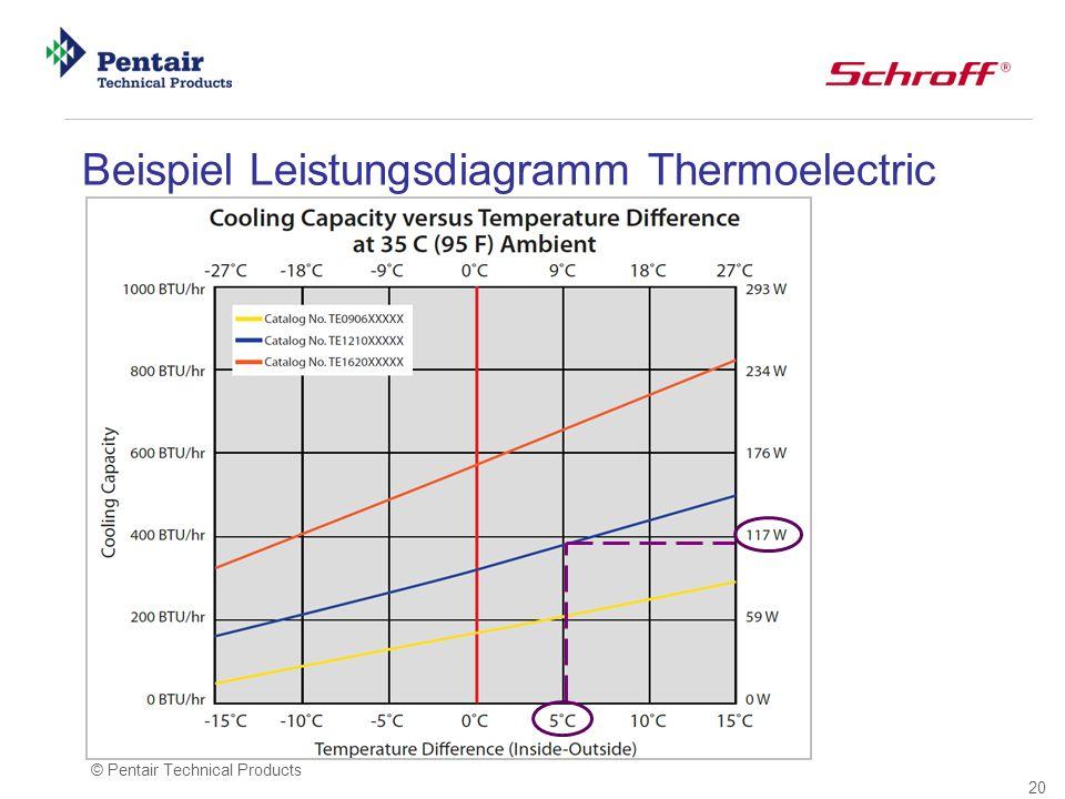 Beispiel Leistungsdiagramm Thermoelectric