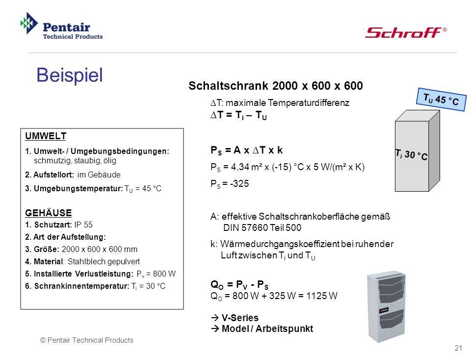 Beispiel Schaltschrank 2000 x 600 x 600 PS = A x ∆T x k QO = PV - PS