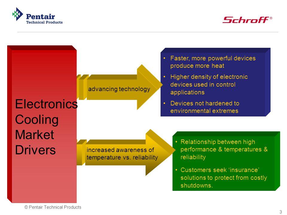 Electronics Cooling Market Drivers