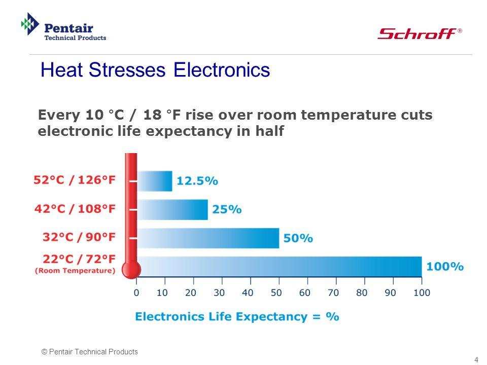 Heat Stresses Electronics