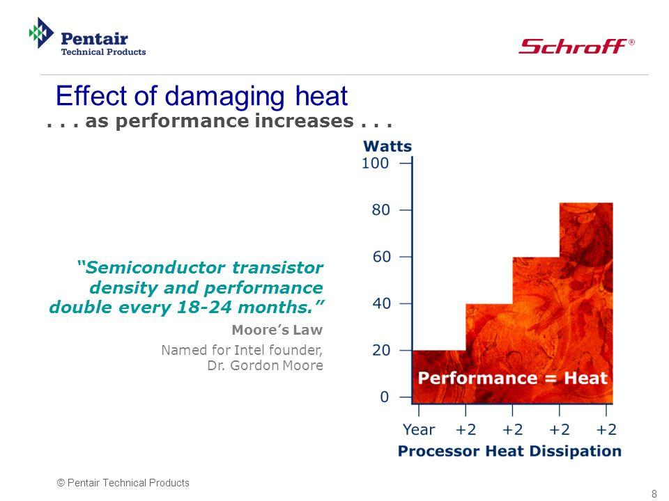 Effect of damaging heat