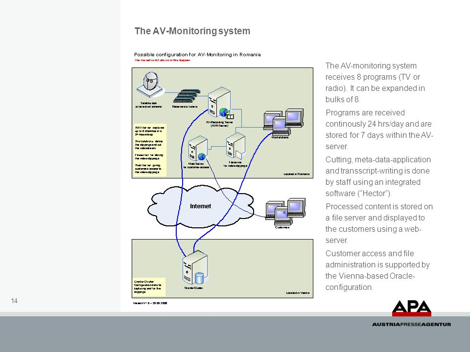 The AV-Monitoring system