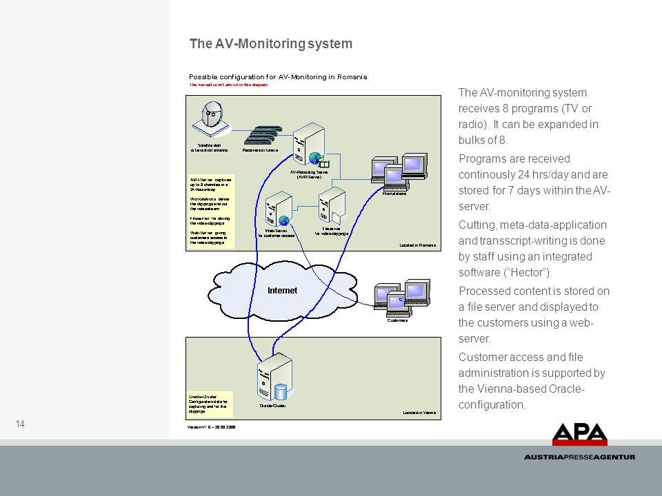 The AV-Monitoring system