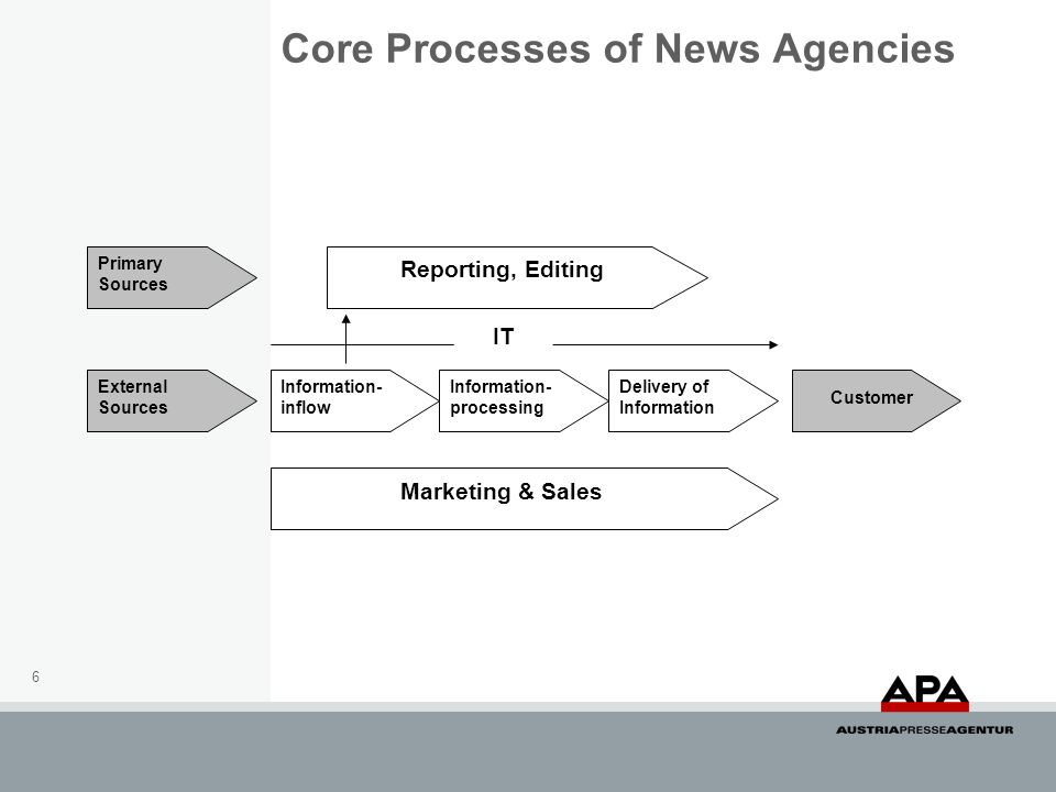 Core Processes of News Agencies