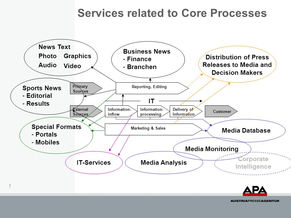 Services related to Core Processes