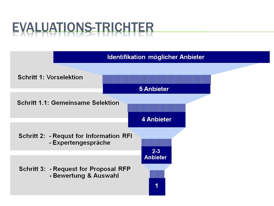 Evaluations-Trichter