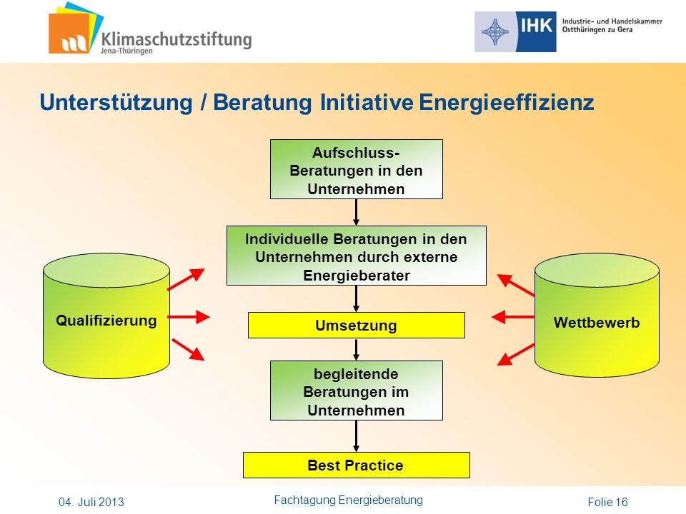 Unterstützung / Beratung Initiative Energieeffizienz