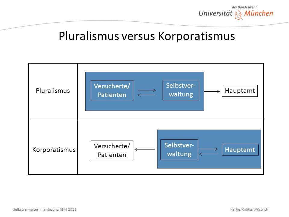 Pluralismus versus Korporatismus