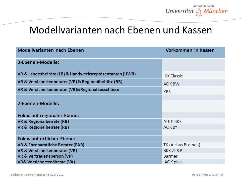 Modellvarianten nach Ebenen und Kassen