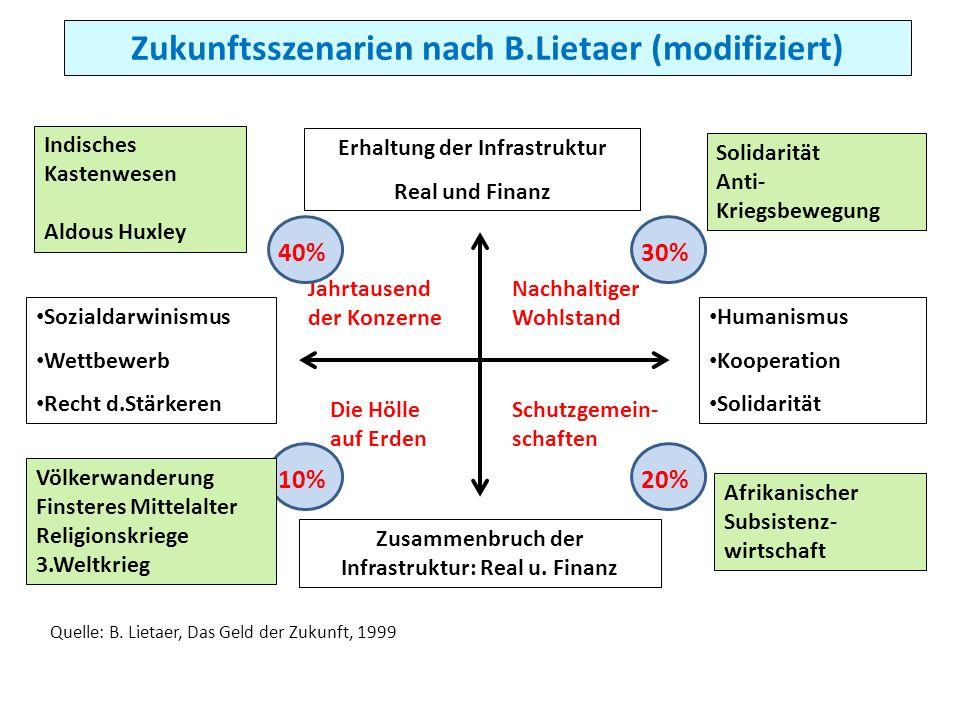Zukunftsszenarien nach B.Lietaer (modifiziert)