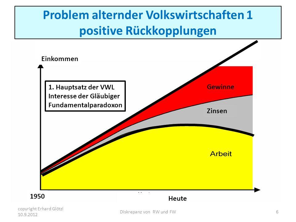 Problem alternder Volkswirtschaften 1 positive Rückkopplungen