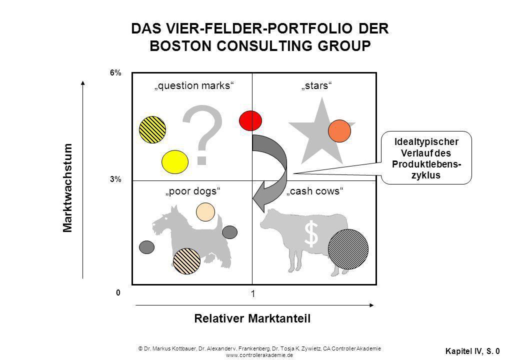 In welche Geschäftsgebiete sollte investiert werden