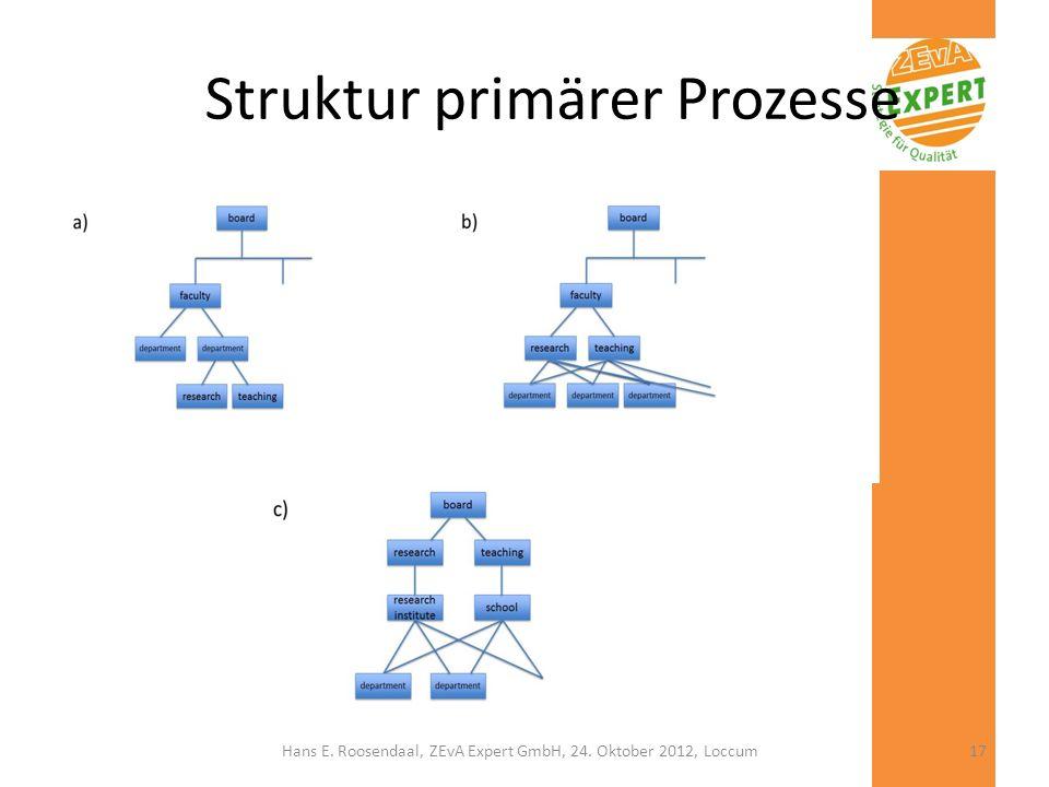 Struktur primärer Prozesse