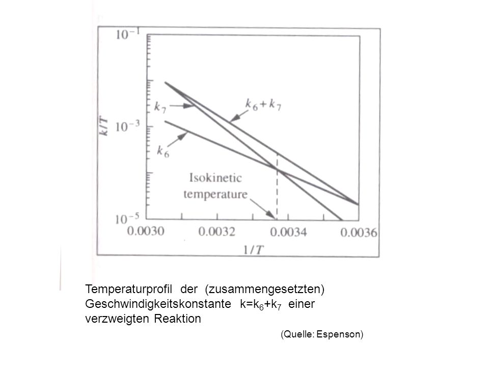 Temperaturprofil der (zusammengesetzten) Geschwindigkeitskonstante k=k6+k7 einer verzweigten Reaktion (Quelle: Espenson)