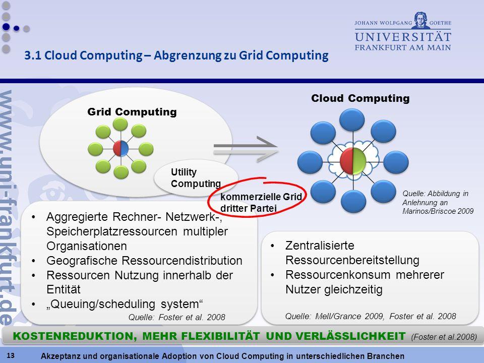 3.1 Cloud Computing – Abgrenzung zu Grid Computing