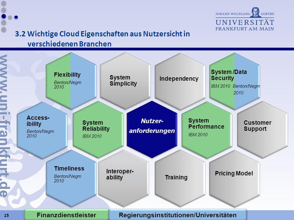 Regierungsinstitutionen/Universitäten