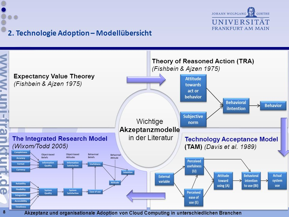 2. Technologie Adoption – Modellübersicht