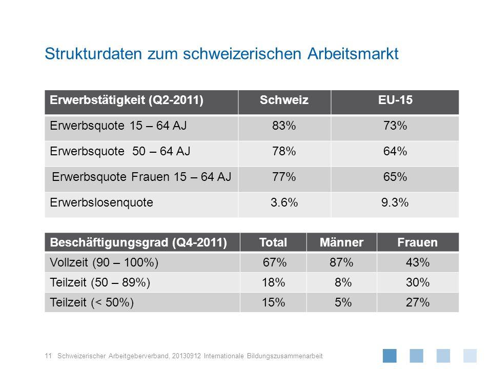 Strukturdaten zum schweizerischen Arbeitsmarkt