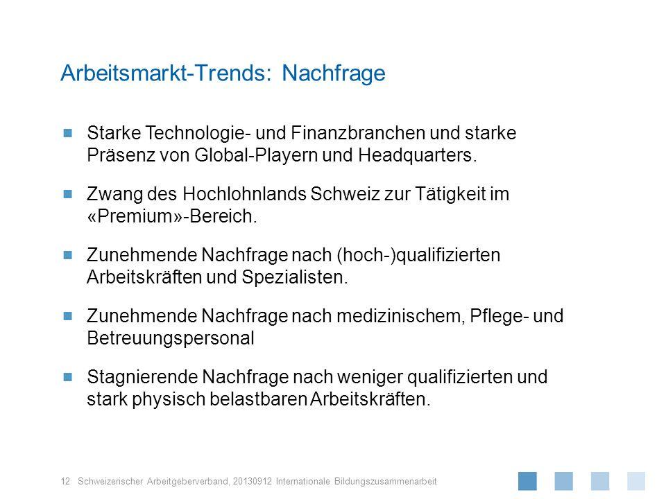 Arbeitsmarkt-Trends: Nachfrage