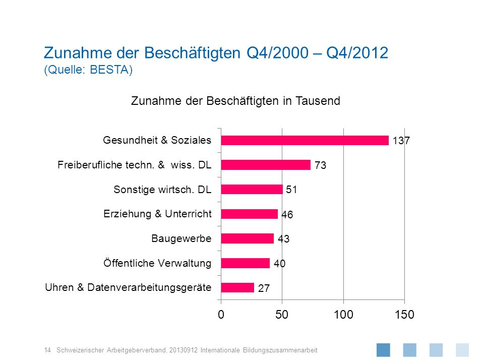 Zunahme der Beschäftigten Q4/2000 – Q4/2012 (Quelle: BESTA)
