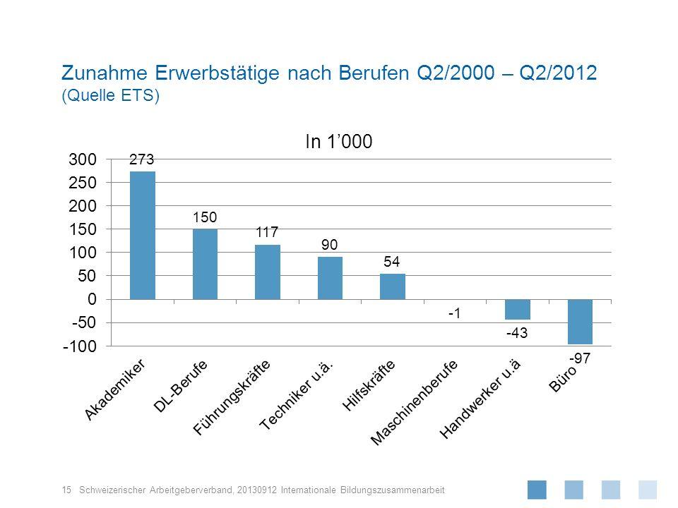 Zunahme Erwerbstätige nach Berufen Q2/2000 – Q2/2012 (Quelle ETS)